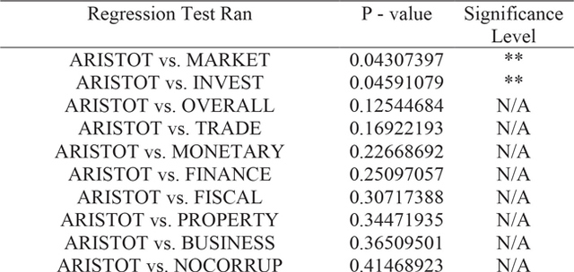 Table 6. Summary of p-values from all empirical analyses conducted, sorted from lowest to highest p-value, in descending order of statistical significance