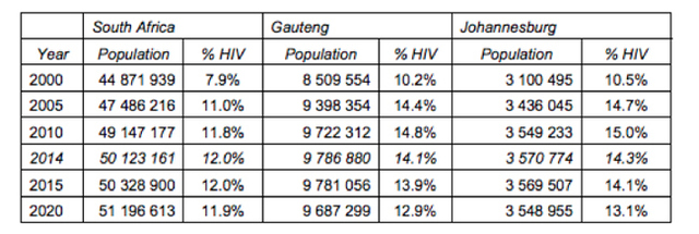 Figure 4: HIV Prevalence Rates Across Provinces in South Africa