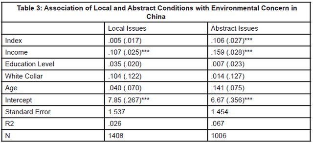 Table 3: Association of Local and Abstract Conditions with Environmental Concern in China