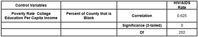 Table 5: Partial Correlation, Percent of the County that is Black and HIV/AIDS Rate.