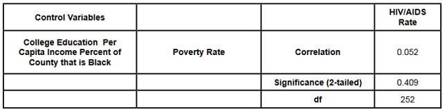 Table 7: Partial Correlation, Poverty Rate and HIV/AIDS Rate.