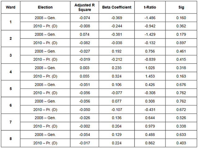 Table 1: Distance to mass transit on precinct voter turnout by ward