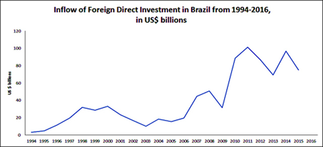 Figure 1: Inflow of FDI in Brazil from 1994 to Present in US$ billions Source: World Bank Data