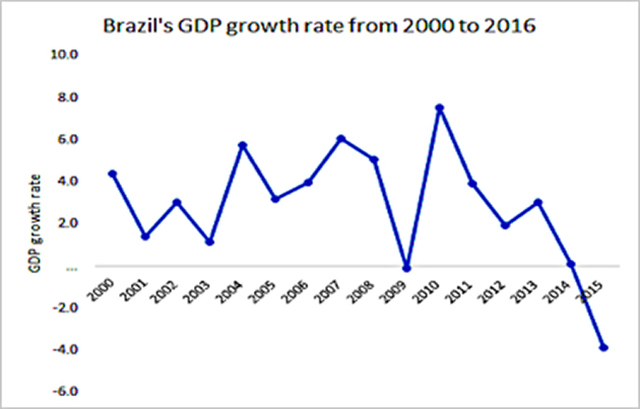 Figure 3: Brazil's economic growth from 2000 to 2016 Source: BACEN