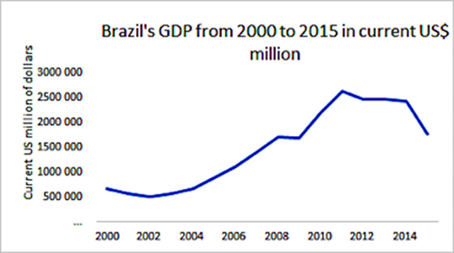 Figure 2: Brazil's Gross Domestic Product from 2000 to 2015 in current US$ millions Source: BACEN