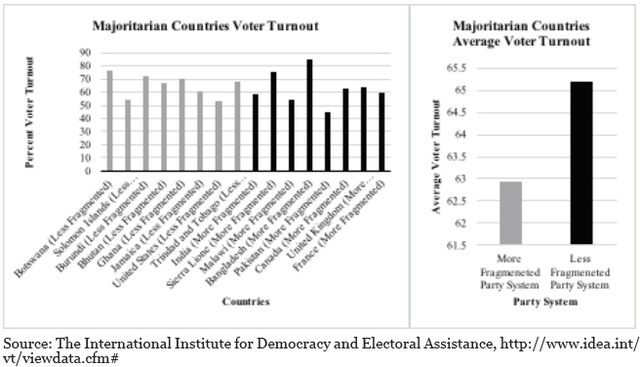 Chart 1: Voter Turnout Compared: Majoritarian Countries