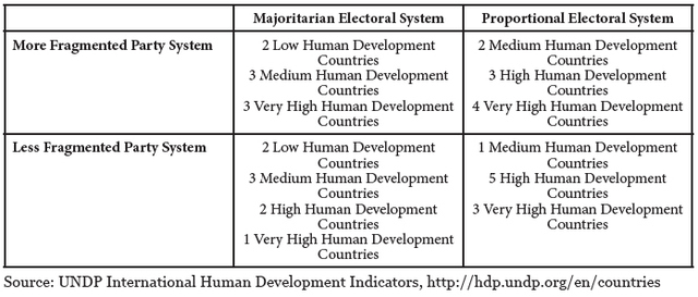 Table 2: UNDP Human Development Indicators