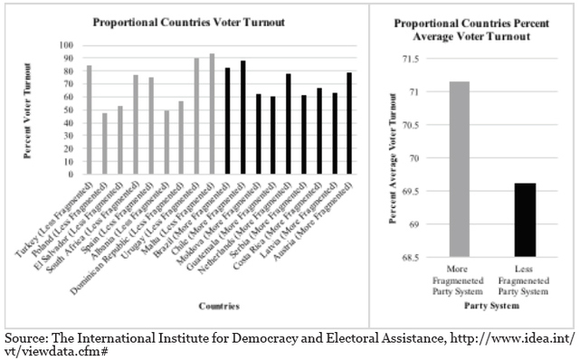 Chart 2: Turnout Compared: Proportional Representation Countries