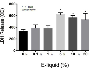 Figure 2. The results of the LDH Assay show that E-liquid without nicotine is toxic to cells at a concentration of 5% or higher.