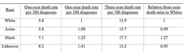Table 2: U.K. Age Standardized Female Breast Cancer Mortality Rates per 100,000 People and Relative Ratios, 2002 and 2006