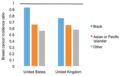 Figure 2. Age-standardized female breast cancer incidence ratios relative to White in-country reference group, which is highlighted by the black line, in the U.S. and U.K., 2002 to 2006.