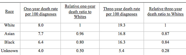Table 3: Age-Standardized Male Prostate Cancer Mortality Rates per 100,000 People and Relative Ratios to Whites for 2002-2006