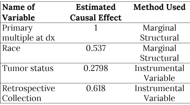 Table 2. Calculated causal effects of metastasis events under different variables through marginal structural models and instrumental variables.