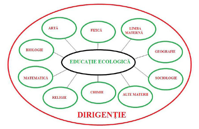 Figure 4. Educatia Ecologica