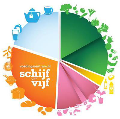 Figure 1. The Schijf van Vijf represents the Dutch equivalent of the Canadian Food Guide.