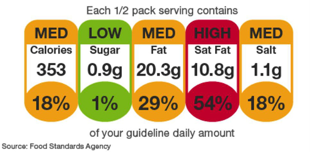 Figure 4. Traffic light labelling for food products.