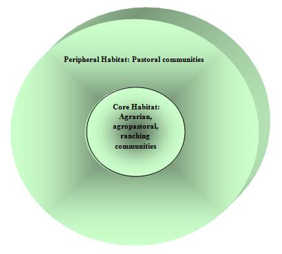 Diagram 1. Centrifugal organization model for Ethiopian pastoral, agrarian, agropastoral, and ranching communities. The pastoral communities are placed in the peripheral habitat and the agrarian, agropastoral, and ranching communities are placed in the core. Note the core and the peripheral habitats show a gradient. The gradient is a result of the underlying mechanism of competitive hierarchy. Adapted from