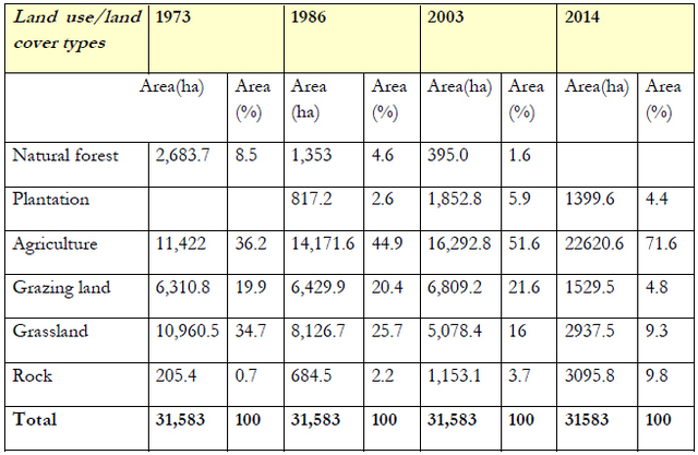 Table 1. Images of land use/coverage by hectares (ha) and area (%) of land in 1973, 1986, 2003 and 2014. Adapted from