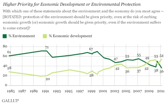 Gallup Poll on Public Opinion about Environmental Protection