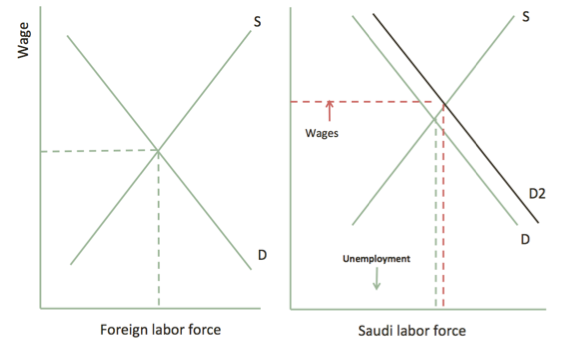 The labor market in saudi arabia foreign workers for Marke minimum