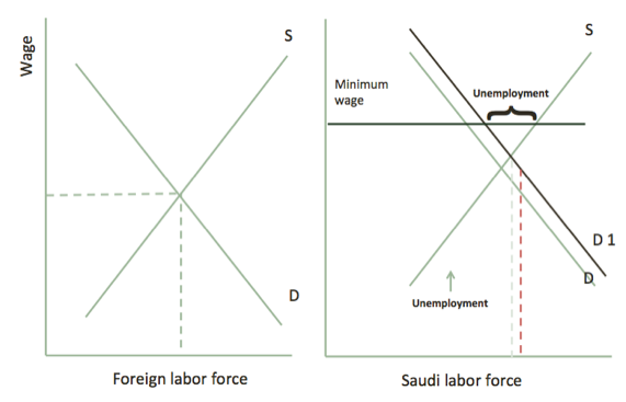 The Labor Market in Saudi Arabia: Foreign Workers