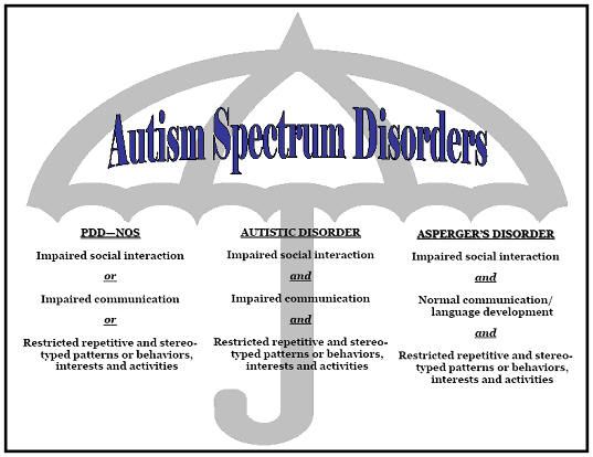 SelfTest Autism Spectrum Disorder Symptoms in Adults
