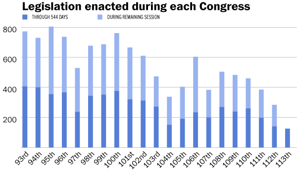 Legislation enacted during each Congress