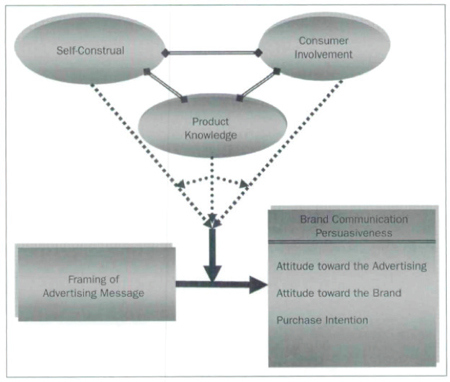 Figure 1. Message Framing for Brand Communication (MFBC) Model, (Tsai, 2007, p. 365)