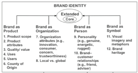 Figure 3. Aaker's Building Strong Brands Model (Bevins, 2014, p. 19)