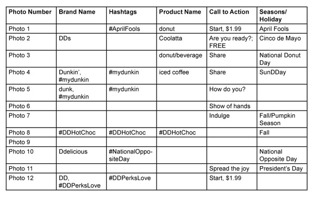 Table 1. How captions were used in Dunkin' Donuts Posts