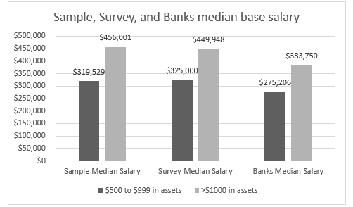 Figure 3.1 - Sample, Survey, and Bank median base salary