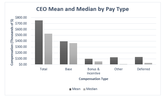 Figure 1 - CEO Mean and Median by Pay Type