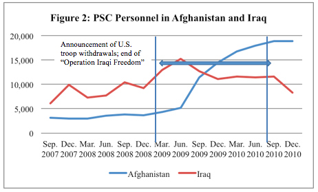 Figure 2: PSC Personnel in Afghanistan and Iraq