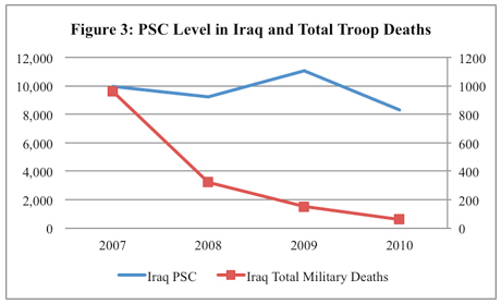 Figure 3: PSC Level in Iraq and Total Troop Deaths