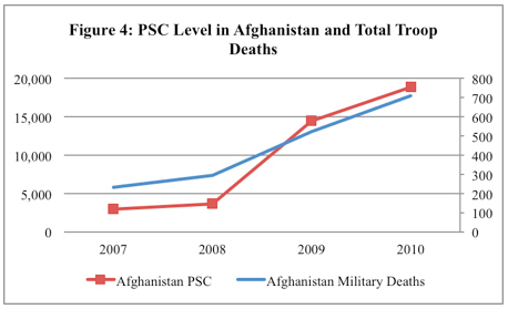 Figure 4: PSC Level in Afghanistan and Total Troop Deaths
